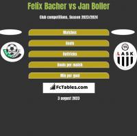 Felix Bacher vs Jan Boller h2h player stats