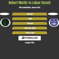 Robert Martic vs Lukas Tursch h2h player stats