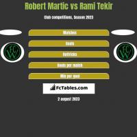 Robert Martic vs Rami Tekir h2h player stats