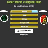 Robert Martic vs Raphael Galle h2h player stats
