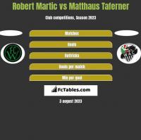 Robert Martic vs Matthaus Taferner h2h player stats