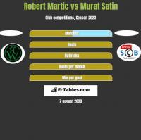 Robert Martic vs Murat Satin h2h player stats