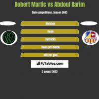 Robert Martic vs Abdoul Karim h2h player stats