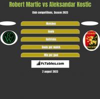 Robert Martic vs Aleksandar Kostic h2h player stats