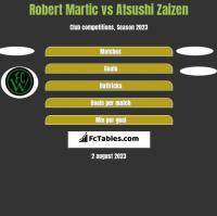 Robert Martic vs Atsushi Zaizen h2h player stats