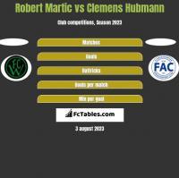 Robert Martic vs Clemens Hubmann h2h player stats