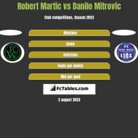 Robert Martic vs Danilo Mitrovic h2h player stats