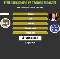 Elvin Ibrisimovic vs Thomas Froeschl h2h player stats