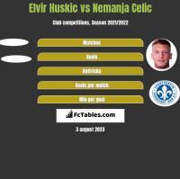 Elvir Huskic vs Nemanja Celic h2h player stats