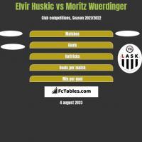 Elvir Huskic vs Moritz Wuerdinger h2h player stats
