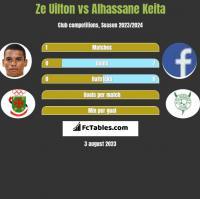 Ze Uilton vs Alhassane Keita h2h player stats