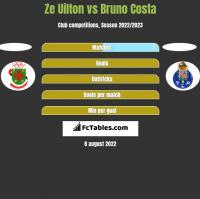 Ze Uilton vs Bruno Costa h2h player stats