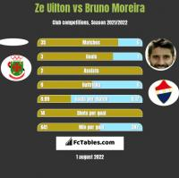Ze Uilton vs Bruno Moreira h2h player stats