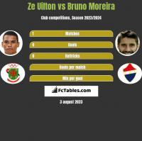 Ze Uilton vs Bruno Moreira h2h player stats