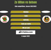 Ze Uilton vs Gelson h2h player stats