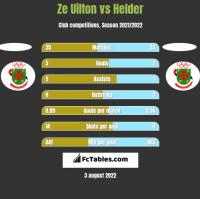 Ze Uilton vs Helder h2h player stats