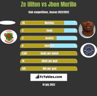 Ze Uilton vs Jhon Murillo h2h player stats