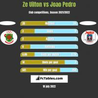 Ze Uilton vs Joao Pedro h2h player stats