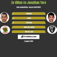 Ze Uilton vs Jonathan Toro h2h player stats