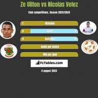 Ze Uilton vs Nicolas Velez h2h player stats
