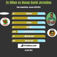 Ze Uilton vs Ronan David Jeronimo h2h player stats