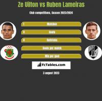 Ze Uilton vs Ruben Lameiras h2h player stats