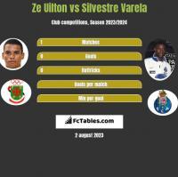 Ze Uilton vs Silvestre Varela h2h player stats