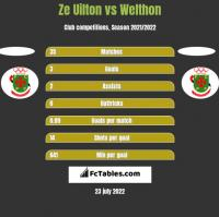 Ze Uilton vs Welthon h2h player stats
