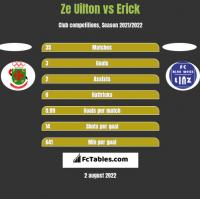 Ze Uilton vs Erick h2h player stats