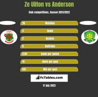 Ze Uilton vs Anderson h2h player stats