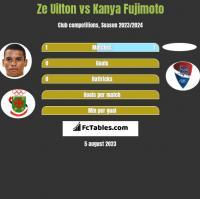 Ze Uilton vs Kanya Fujimoto h2h player stats