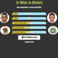 Ze Uilton vs Richard h2h player stats