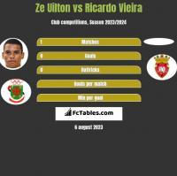 Ze Uilton vs Ricardo Vieira h2h player stats