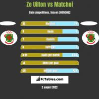 Ze Uilton vs Matchoi h2h player stats