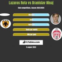 Lazaros Rota vs Branislav Ninaj h2h player stats