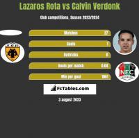 Lazaros Rota vs Calvin Verdonk h2h player stats