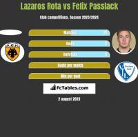 Lazaros Rota vs Felix Passlack h2h player stats
