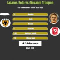 Lazaros Rota vs Giovanni Troupee h2h player stats