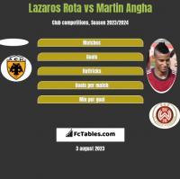 Lazaros Rota vs Martin Angha h2h player stats