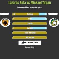 Lazaros Rota vs Mickael Tirpan h2h player stats