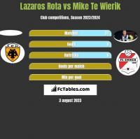 Lazaros Rota vs Mike Te Wierik h2h player stats