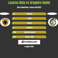 Lazaros Rota vs Gregoire Amiot h2h player stats