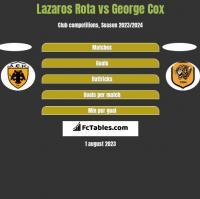 Lazaros Rota vs George Cox h2h player stats