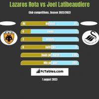 Lazaros Rota vs Joel Latibeaudiere h2h player stats