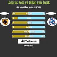 Lazaros Rota vs Milan van Ewijk h2h player stats