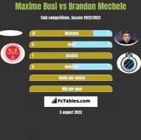 Maxime Busi vs Brandon Mechele h2h player stats