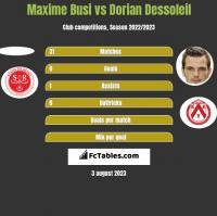 Maxime Busi vs Dorian Dessoleil h2h player stats