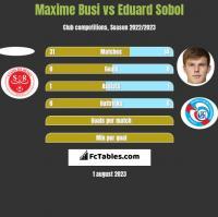 Maxime Busi vs Eduard Sobol h2h player stats