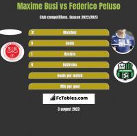 Maxime Busi vs Federico Peluso h2h player stats
