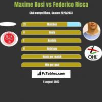 Maxime Busi vs Federico Ricca h2h player stats